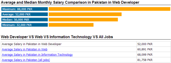 Top 5 Web Developer Jobs In Pakistan